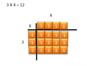 Multiple 3 x 4 using tiles