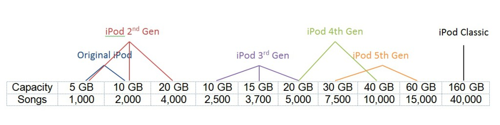 iPod Generations and number of songs