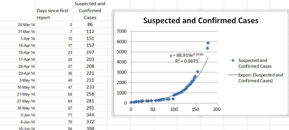 ExcelEbolaExponentialRegression