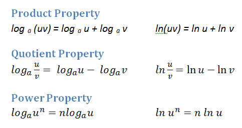 Derivatives of logs rules