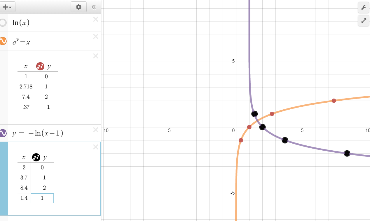 Logarithmic Functions on Exponential Parent Function Graph