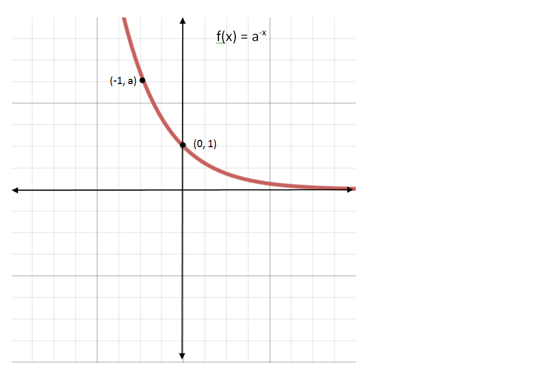 exponential functions systry