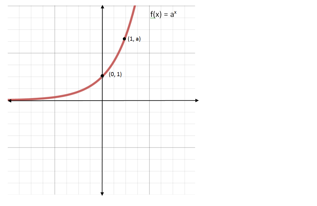 Exponential Functions | Systry
