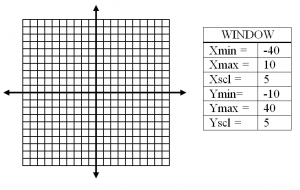 Graph with Window Change