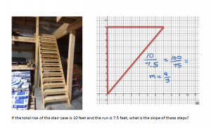 stair case slope graph