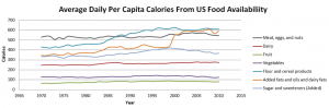 Average Daily Per Capita Calories
