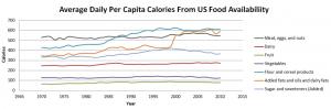 Average Daily Per Capita Calories