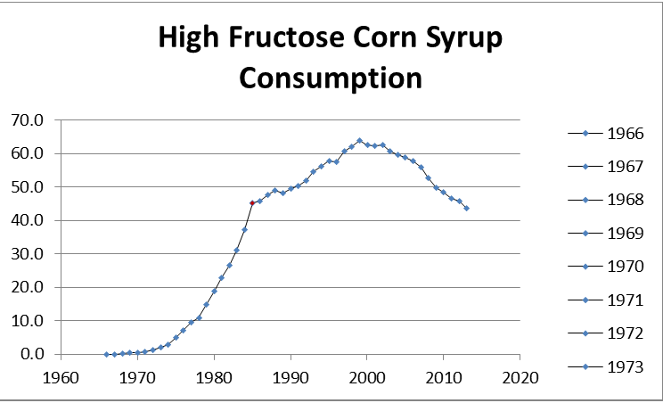 High Fructose Corn Syrup Consumption