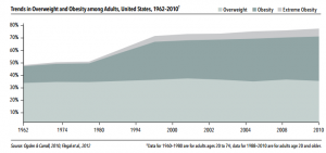 Obesity In US Over Time