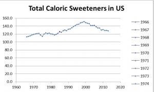 Total Caloric Sweeteners
