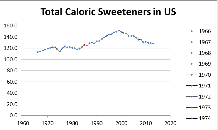 Total Caloric Sweeteners