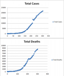 Ebola 2014 Logistics Curve Cases Deaths