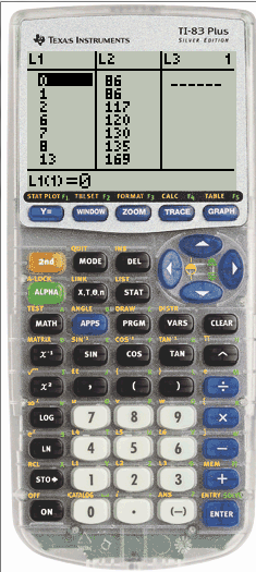 Ebola Data in TI-84+