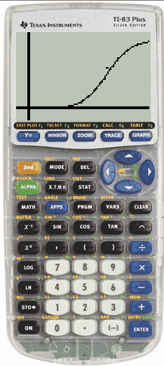 Logistics data and equation in TI-84+