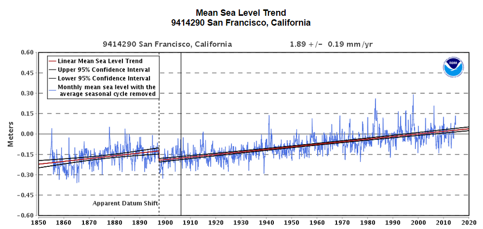 Mean Sea Level Trend San Francisco 1850 to present