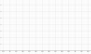 Normal Temp Abs Value Function Graph Paper