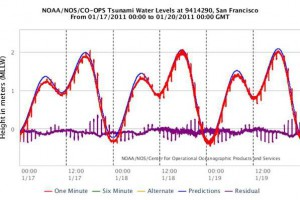 San Francisco Bay Water Levels