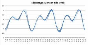Tidal Range Adjusted to Mean