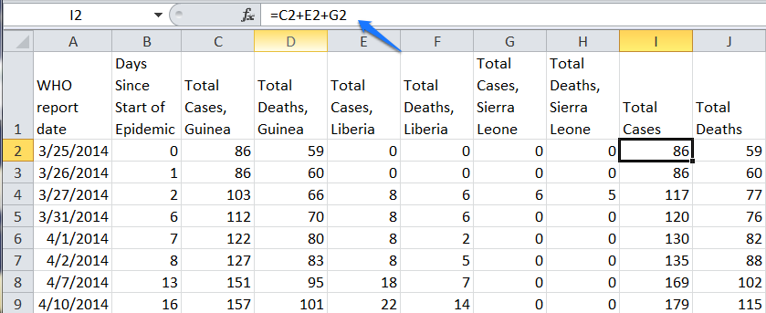 Total Cases and Total Deaths