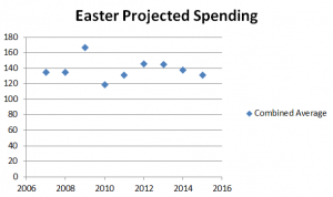 Easter 2007-2015 Projected Spending