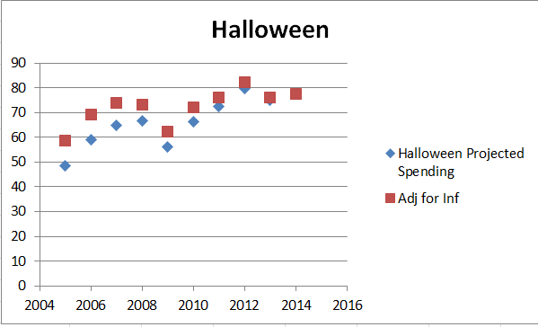 Halloween 2005-2014 projected spending adjusted for inflation