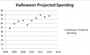 Halloween 2005-2014 projected spending in US