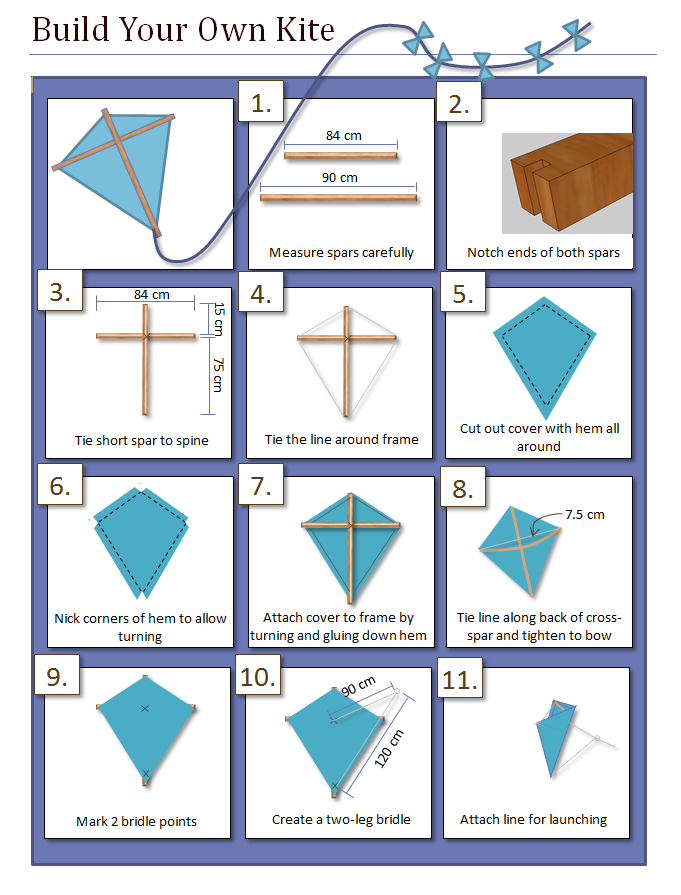 Build Your Own Kite Info Graphic