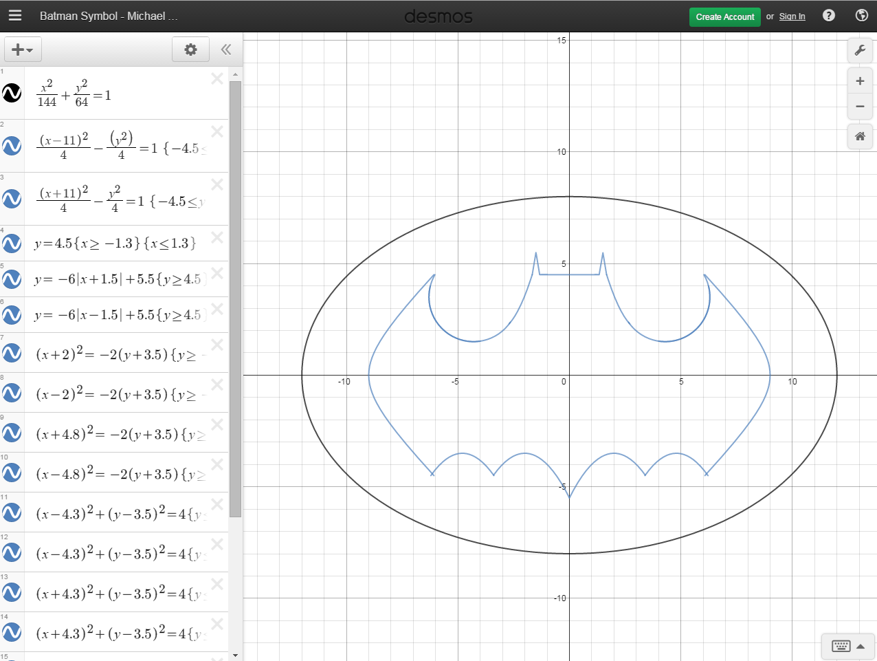 Batman Symbol with equations