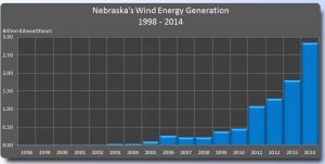 Nebraska Wind Energy Generation