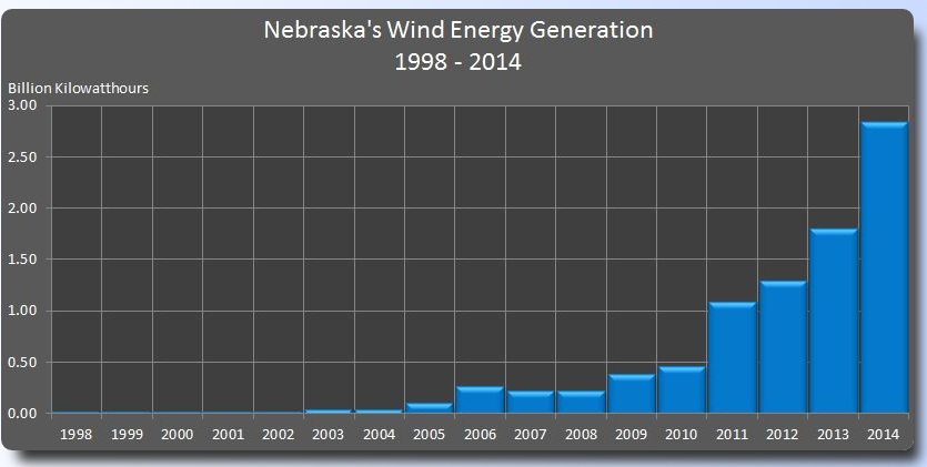 Nebraska Wind Energy Generation
