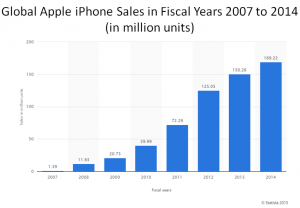 Statista iPhone sales fiscal years 2007 to 2014
