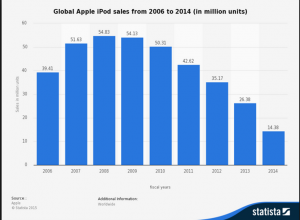 Statista ipod sales 2006 to 2014