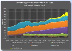 Total NE Energy Consumption