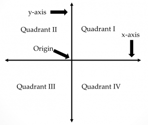 coordinate plane with quadrants