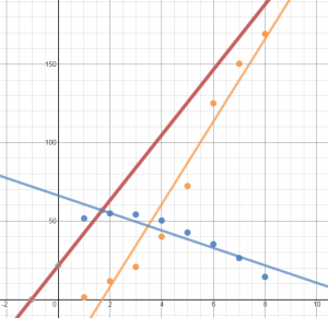 iphone ipod combination of functions Desmos graph