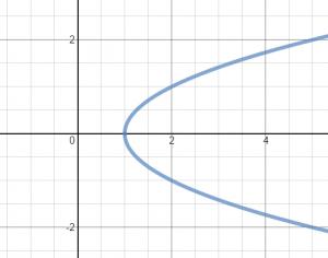 x-axis symmetry