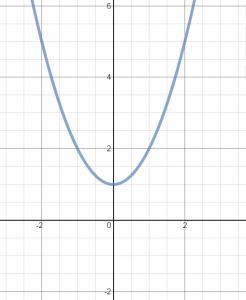 y-axis symmetry