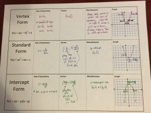 quadratic graphing foldable