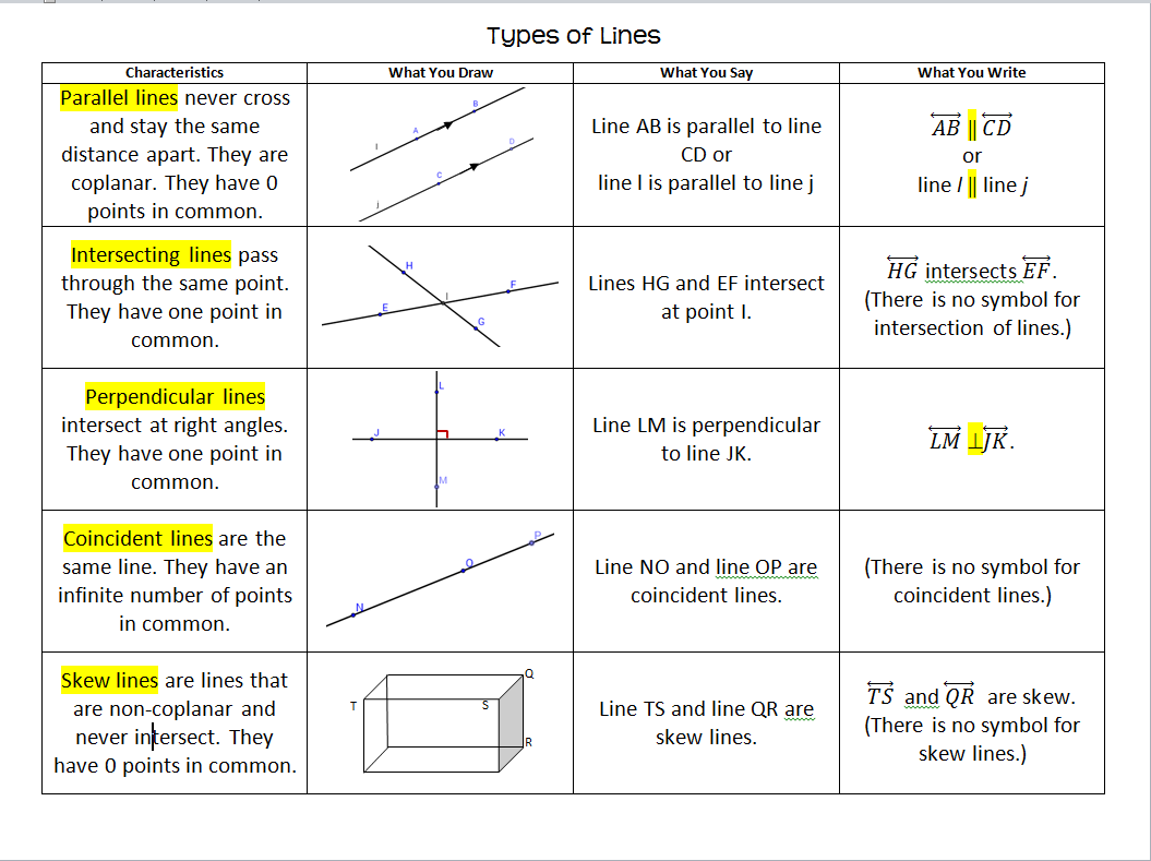 worksheet Parallel And Perpendicular Lines Activity parallel and perpendicular lines systry types of foldable