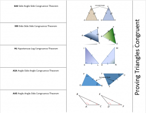 Proving Triangles Congruent Theorems Foldable Inside