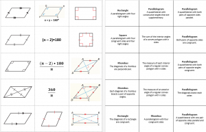 Properties of Quadrilaterals Flash Cards Page 1