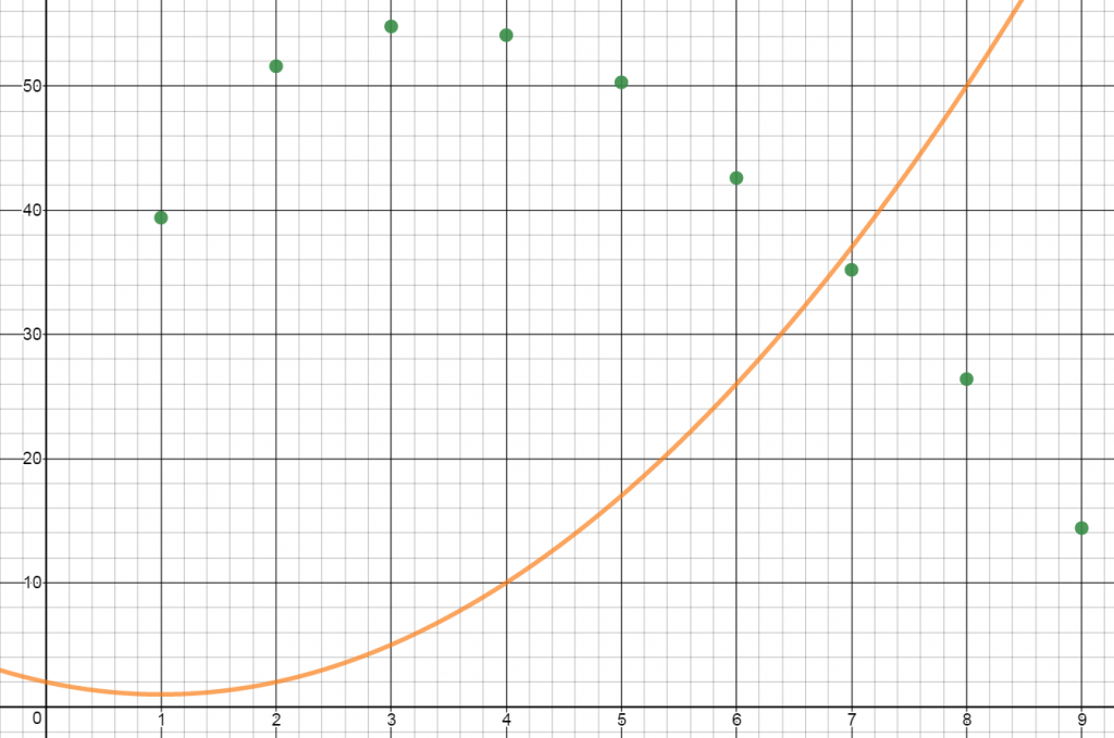 desmos-data-plotted-with-initial-sliders