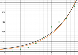 desmos-iphone-sales-graph