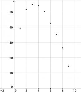 geogebra-data-plotted