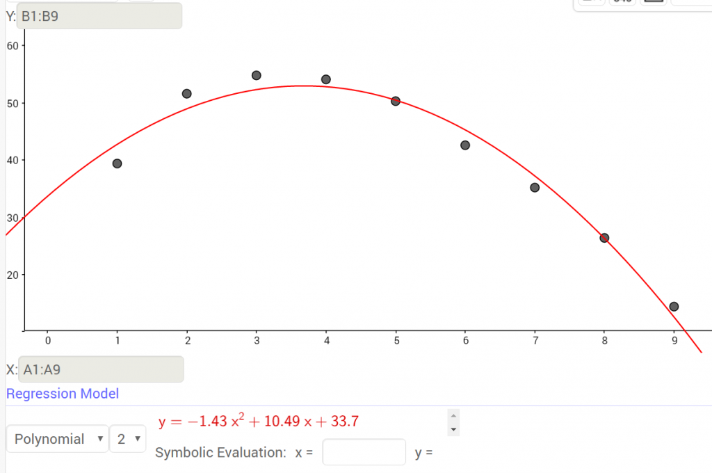 geogebra-polynomial-regression